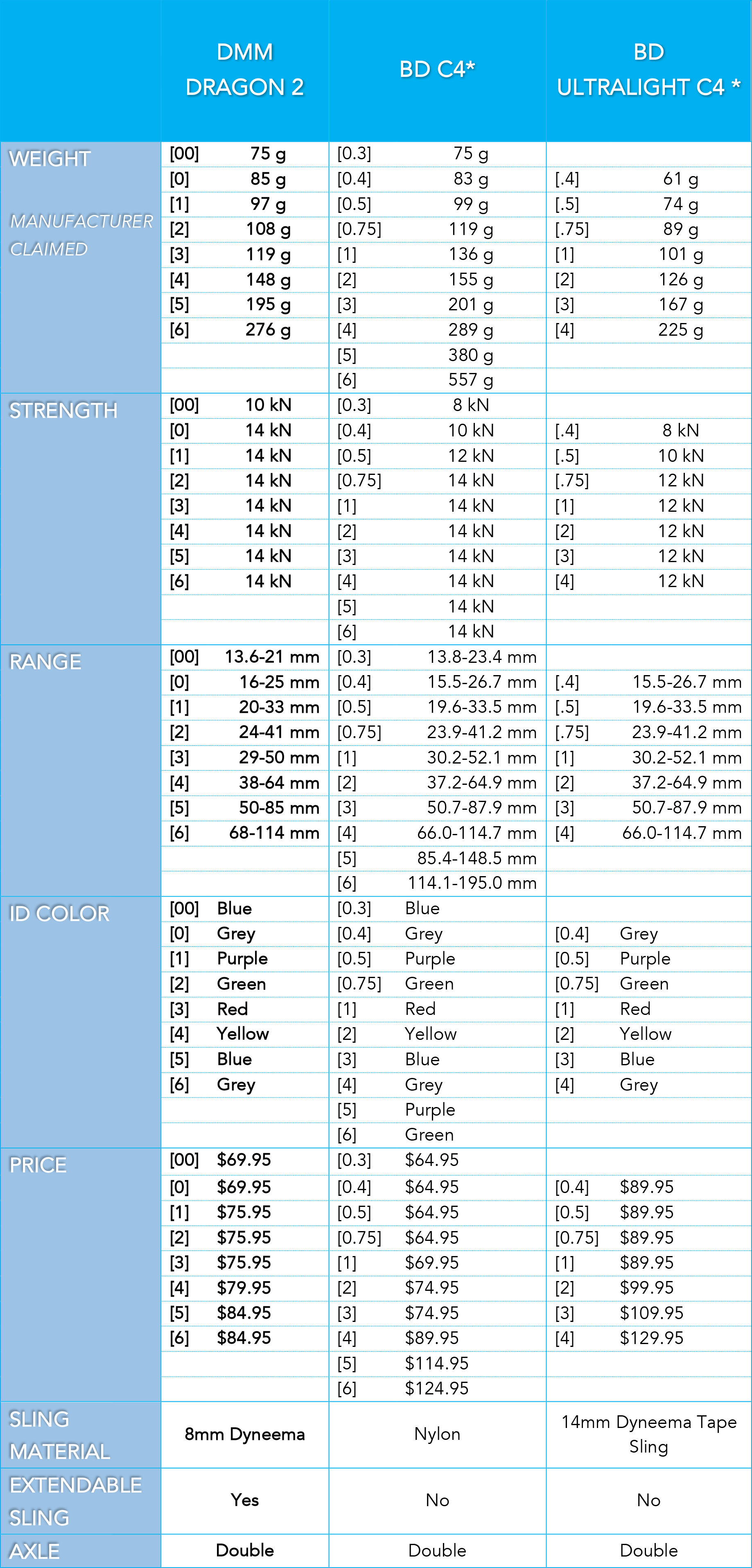 DMM Dragon Cam Comparison Table v2-1